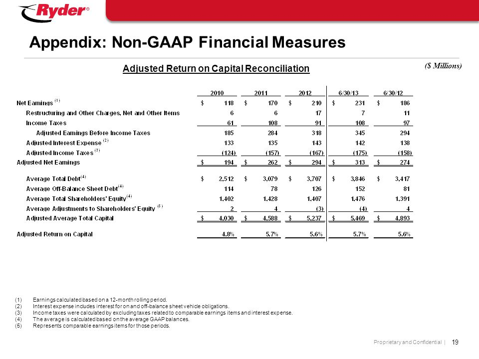 Proprietary and Confidential | 19 Appendix: Non-GAAP Financial Measures ($ Millions) (1)Earnings calculated based on a 12-month rolling period.