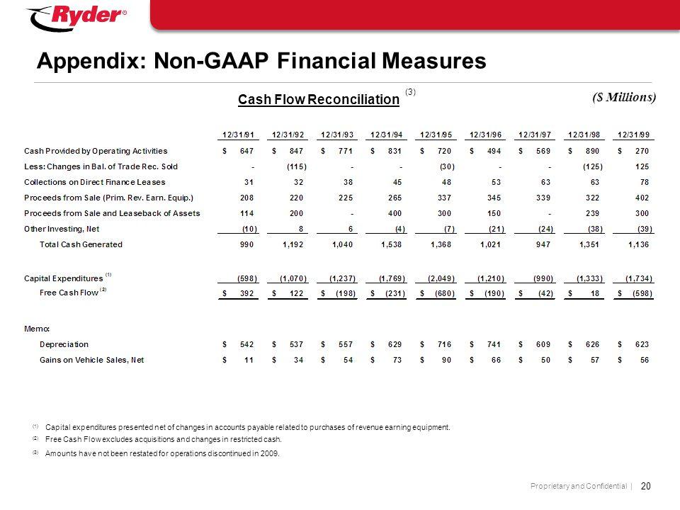 Proprietary and Confidential | Appendix: Non-GAAP Financial Measures ($ Millions) Cash Flow Reconciliation (3) (1) Capital expenditures presented net
