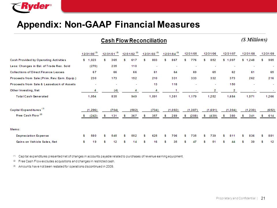 Proprietary and Confidential | Cash Flow Reconciliation 21 Appendix: Non-GAAP Financial Measures (1) Capital expenditures presented net of changes in