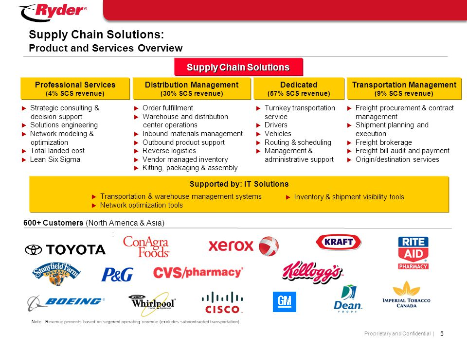 Proprietary and Confidential | Supply Chain Solutions  Strategic consulting & decision support  Solutions engineering  Network modeling & optimization  Total landed cost  Lean Six Sigma Professional Services (4% SCS revenue)  Order fulfillment  Warehouse and distribution center operations  Inbound materials management  Outbound product support  Reverse logistics  Vendor managed inventory  Kitting, packaging & assembly Distribution Management (30% SCS revenue)  Freight procurement & contract management  Shipment planning and execution  Freight brokerage  Freight bill audit and payment  Origin/destination services Transportation Management (9% SCS revenue) Supported by: IT Solutions  Transportation & warehouse management systems  Network optimization tools  Inventory & shipment visibility tools 5 Supply Chain Solutions: Product and Services Overview 600+ Customers (North America & Asia) : Dedicated (57% SCS revenue)  Turnkey transportation service  Drivers  Vehicles  Routing & scheduling  Management & administrative support Note: Revenue percents based on segment operating revenue (excludes subcontracted transportation).