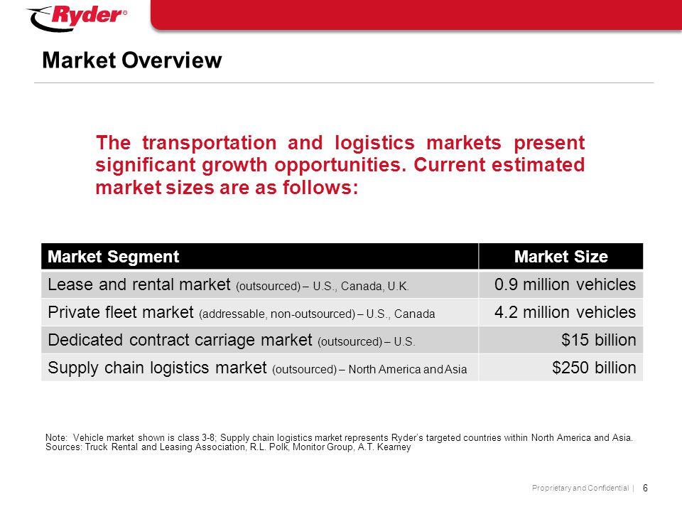 Proprietary and Confidential | 6 Market Overview The transportation and logistics markets present significant growth opportunities.