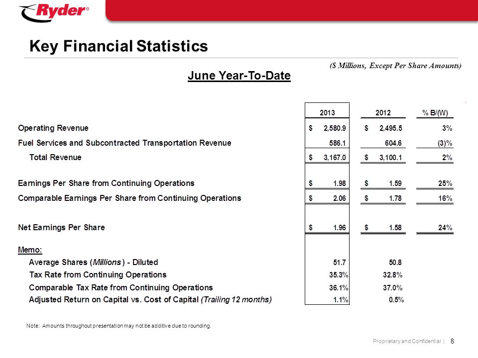 Proprietary and Confidential | 8 Key Financial Statistics June Year-To-Date ($ Millions, Except Per Share Amounts) Note: Amounts throughout presentati