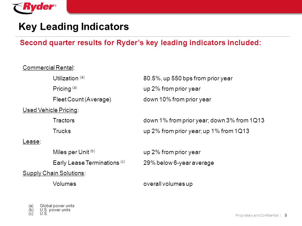 Proprietary and Confidential | 9 Key Leading Indicators Second quarter results for Ryder's key leading indicators included: (a)Global power units (b)U.S.