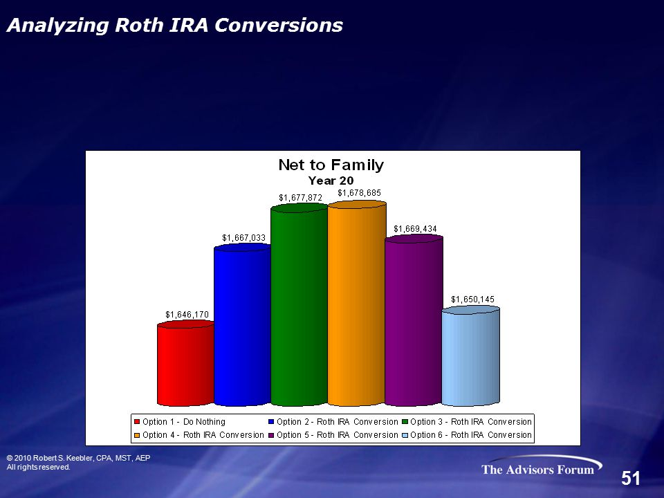 © 2010 Robert S. Keebler, CPA, MST, AEP All rights reserved. Analyzing Roth IRA Conversions 51
