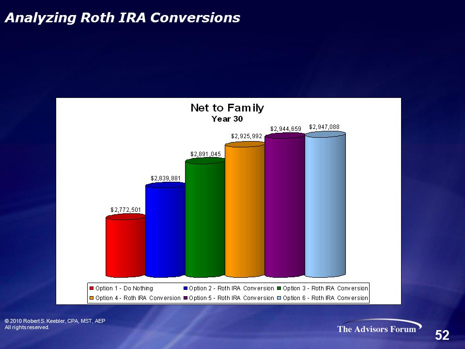 © 2010 Robert S. Keebler, CPA, MST, AEP All rights reserved. Analyzing Roth IRA Conversions 52