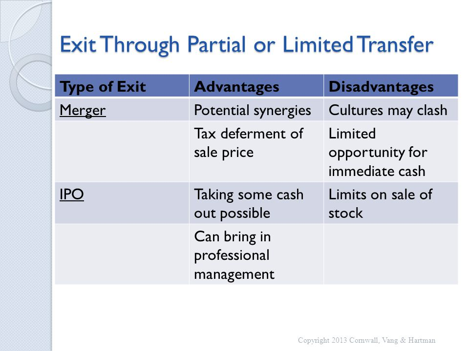 Exit Through Partial or Limited Transfer Type of ExitAdvantagesDisadvantages MergerPotential synergiesCultures may clash Tax deferment of sale price Limited opportunity for immediate cash IPOTaking some cash out possible Limits on sale of stock Can bring in professional management Copyright 2013 Cornwall, Vang & Hartman