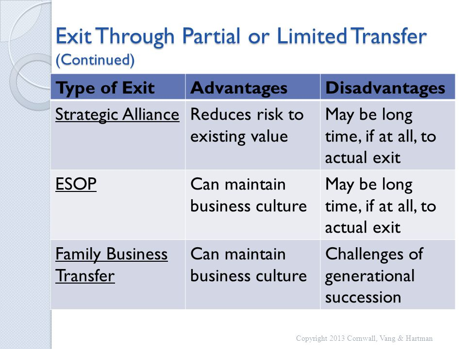 Exit Through Partial or Limited Transfer (Continued) Type of ExitAdvantagesDisadvantages Strategic AllianceReduces risk to existing value May be long time, if at all, to actual exit ESOPCan maintain business culture May be long time, if at all, to actual exit Family Business Transfer Can maintain business culture Challenges of generational succession Copyright 2013 Cornwall, Vang & Hartman