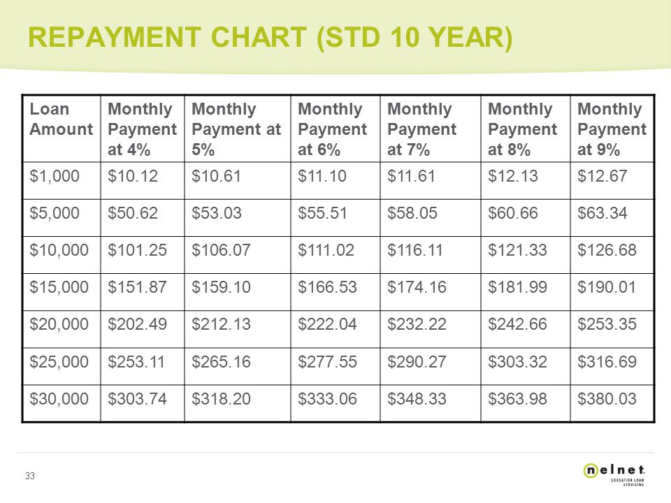 33 REPAYMENT CHART (STD 10 YEAR) Loan Amount Monthly Payment at 4% Monthly Payment at 5% Monthly Payment at 6% Monthly Payment at 7% Monthly Payment at 8% Monthly Payment at 9% $1,000$10.12$10.61$11.10$11.61$12.13$12.67 $5,000$50.62$53.03$55.51$58.05$60.66$63.34 $10,000$101.25$106.07$111.02$116.11$121.33$126.68 $15,000$151.87$159.10$166.53$174.16$181.99$190.01 $20,000$202.49$212.13$222.04$232.22$242.66$253.35 $25,000$253.11$265.16$277.55$290.27$303.32$316.69 $30,000$303.74$318.20$333.06$348.33$363.98$380.03