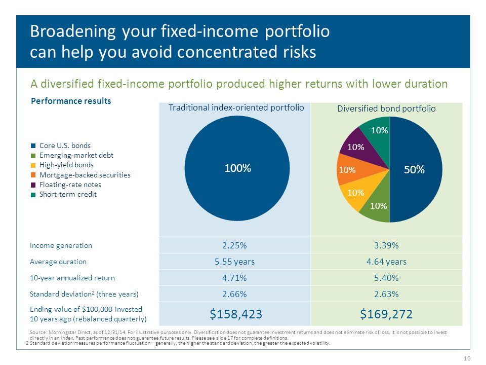 Income generation 2.25%3.39% Average duration 5.55 years4.64 years 10-year annualized return 4.71%5.40% Standard deviation 2 (three years) 2.66%2.63% Ending value of $100,000 invested 10 years ago (rebalanced quarterly) $158,423$169,272 Broadening your fixed-income portfolio can help you avoid concentrated risks Diversified bond portfolio Traditional index-oriented portfolio Performance results A diversified fixed-income portfolio produced higher returns with lower duration Core U.S.