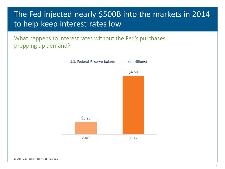 The Fed injected nearly $500B into the markets in 2014 to help keep interest rates low What happens to interest rates without the Fed's purchases propping up demand.