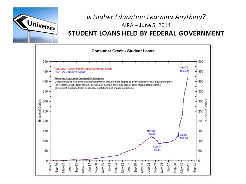 Is Higher Education Learning Anything AIRA – June 5, 2014 STUDENT LOANS HELD BY FEDERAL GOVERNMENT