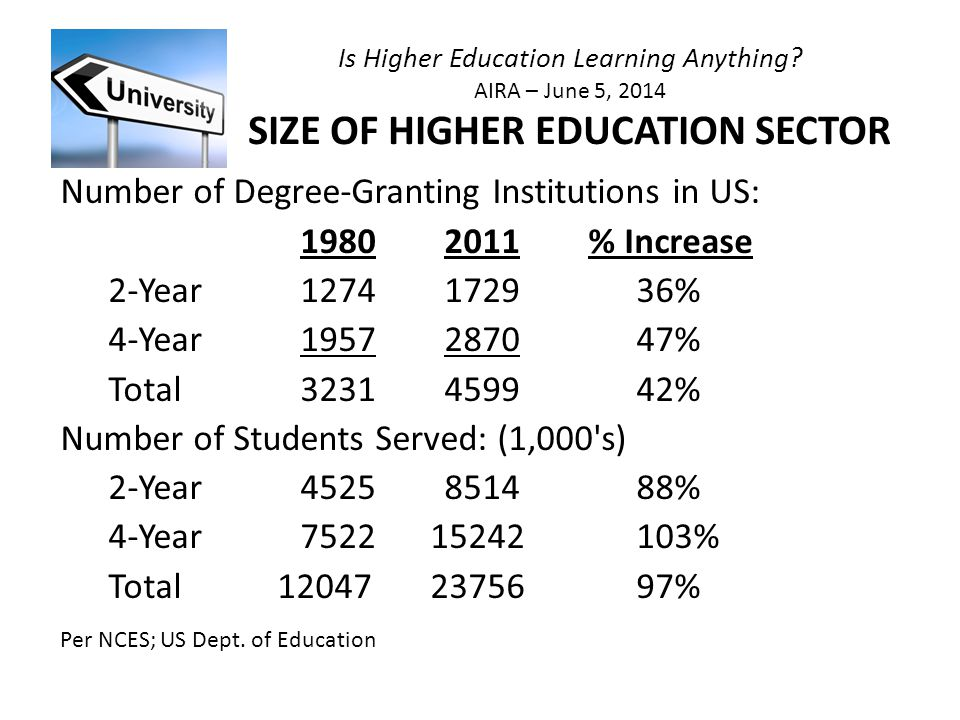 Is Higher Education Learning Anything.