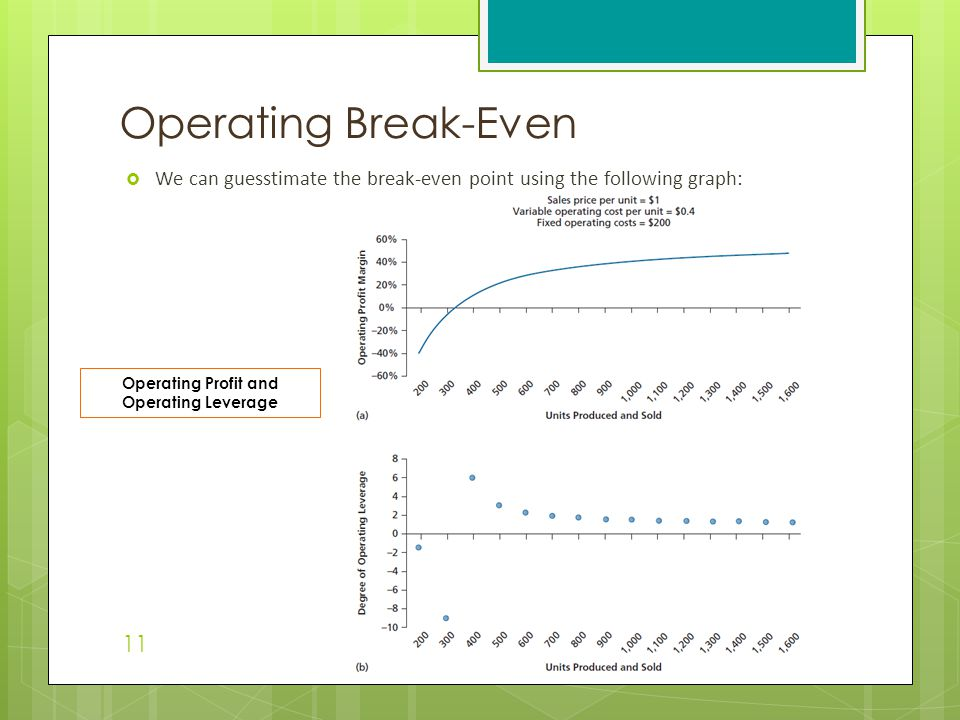  We can guesstimate the break-even point using the following graph: Operating Break-Even 11 Operating Profit and Operating Leverage