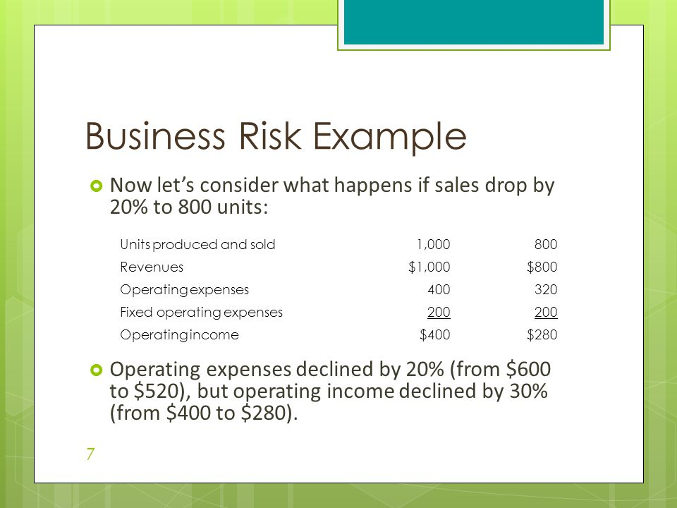  Now let's consider what happens if sales drop by 20% to 800 units:  Operating expenses declined by 20% (from $600 to $520), but operating income declined by 30% (from $400 to $280).