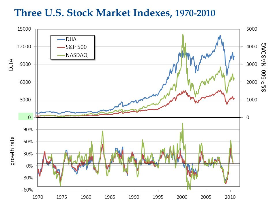 Three U.S. Stock Market Indexes, 1970-2010 growth rate DJIA S&P 500, NASDAQ
