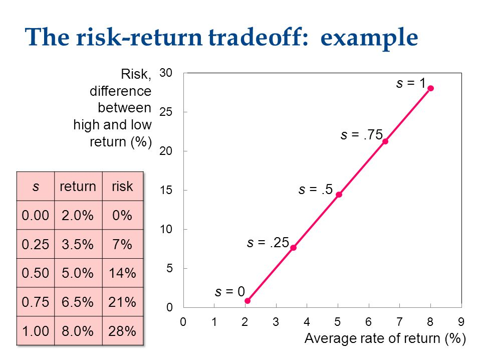 The risk-return tradeoff: example Average rate of return (%) Risk, difference between high and low return (%) s = 0 s =.25 s =.5 s =.75 s = 1