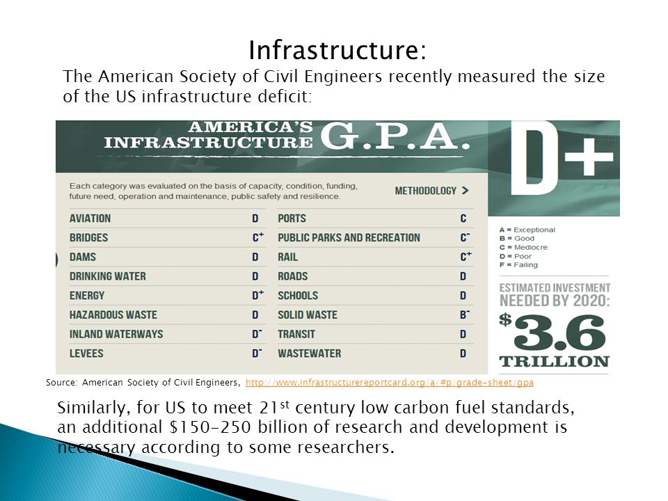 Source: American Society of Civil Engineers, http://www.infrastructurereportcard.org/a/#p/grade-sheet/gpahttp://www.infrastructurereportcard.org/a/#p/grade-sheet/gpa Infrastructure: The American Society of Civil Engineers recently measured the size of the US infrastructure deficit: Similarly, for US to meet 21 st century low carbon fuel standards, an additional $150-250 billion of research and development is necessary according to some researchers.