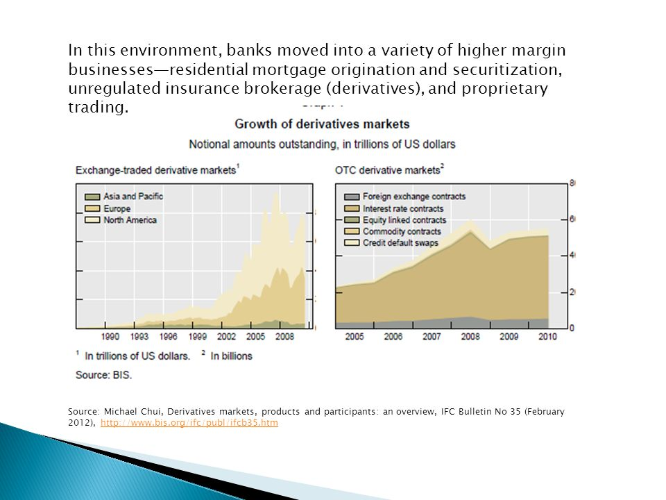 Source: Michael Chui, Derivatives markets, products and participants: an overview, IFC Bulletin No 35 (February 2012), http://www.bis.org/ifc/publ/ifcb35.htmhttp://www.bis.org/ifc/publ/ifcb35.htm In this environment, banks moved into a variety of higher margin businesses—residential mortgage origination and securitization, unregulated insurance brokerage (derivatives), and proprietary trading.