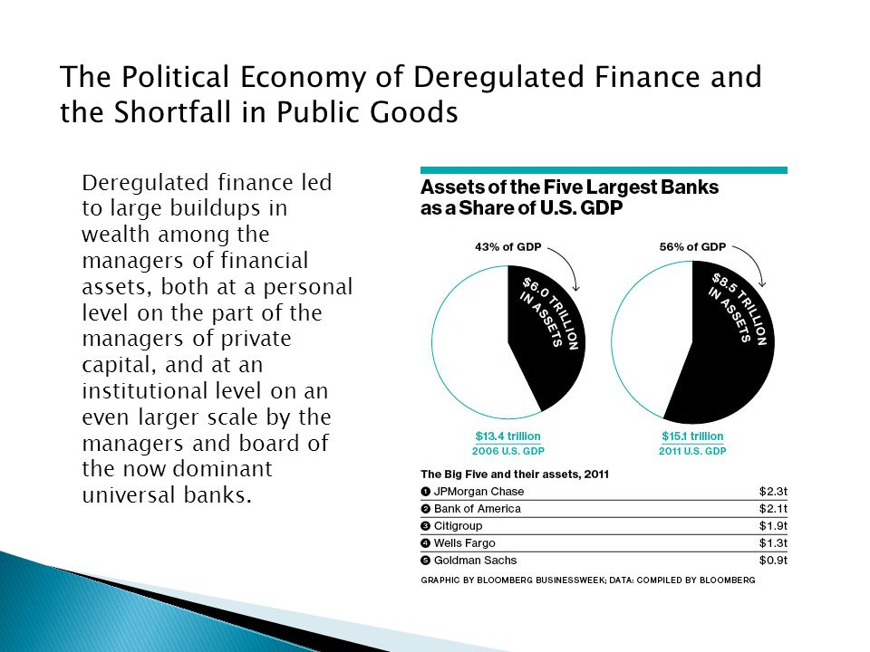 The Political Economy of Deregulated Finance and the Shortfall in Public Goods Deregulated finance led to large buildups in wealth among the managers of financial assets, both at a personal level on the part of the managers of private capital, and at an institutional level on an even larger scale by the managers and board of the now dominant universal banks.