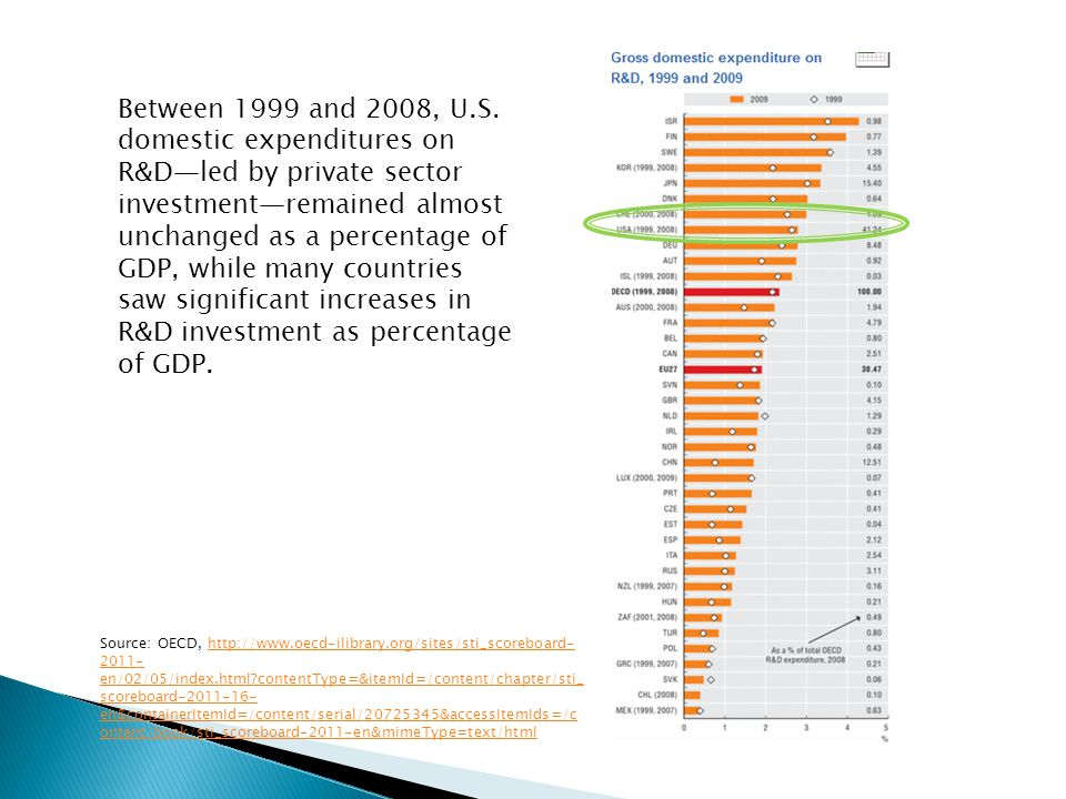 Source: OECD, http://www.oecd-ilibrary.org/sites/sti_scoreboard- 2011- en/02/05/index.html contentType=&itemId=/content/chapter/sti_ scoreboard-2011-16- en&containerItemId=/content/serial/20725345&accessItemIds=/c ontent/book/sti_scoreboard-2011-en&mimeType=text/htmlhttp://www.oecd-ilibrary.org/sites/sti_scoreboard- 2011- en/02/05/index.html contentType=&itemId=/content/chapter/sti_ scoreboard-2011-16- en&containerItemId=/content/serial/20725345&accessItemIds=/c ontent/book/sti_scoreboard-2011-en&mimeType=text/html Between 1999 and 2008, U.S.