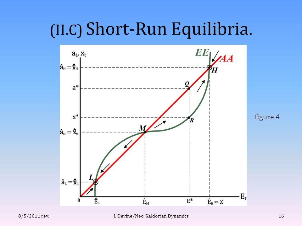 (II.C) Short-Run Equilibria. J. Devine/Neo-Kaldorian Dynamics168/5/2011 rev. figure 4