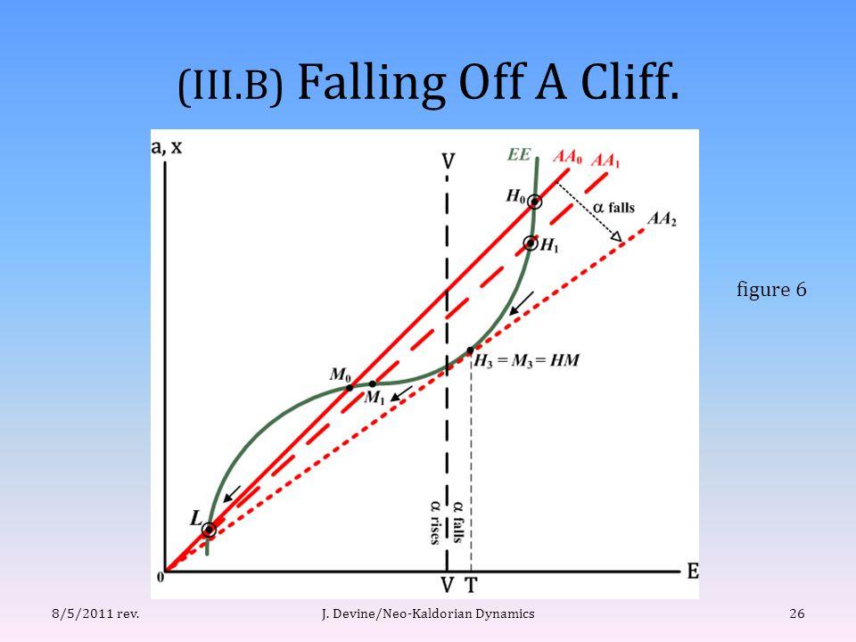 (III.B) Falling Off A Cliff. J. Devine/Neo-Kaldorian Dynamics268/5/2011 rev. figure 6