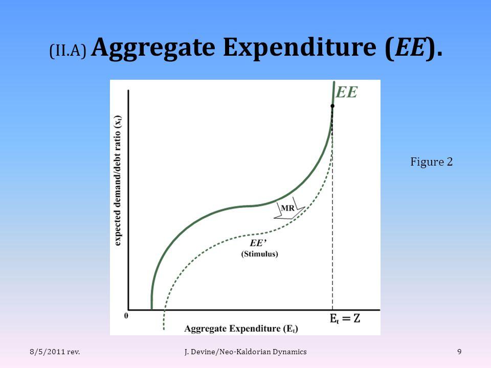 (II.A) Aggregate Expenditure (EE). 9J. Devine/Neo-Kaldorian Dynamics8/5/2011 rev. Figure 2