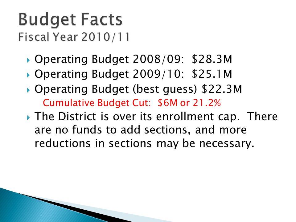  Operating Budget 2008/09: $28.3M  Operating Budget 2009/10: $25.1M  Operating Budget (best guess) $22.3M Cumulative Budget Cut: $6M or 21.2%  The District is over its enrollment cap.