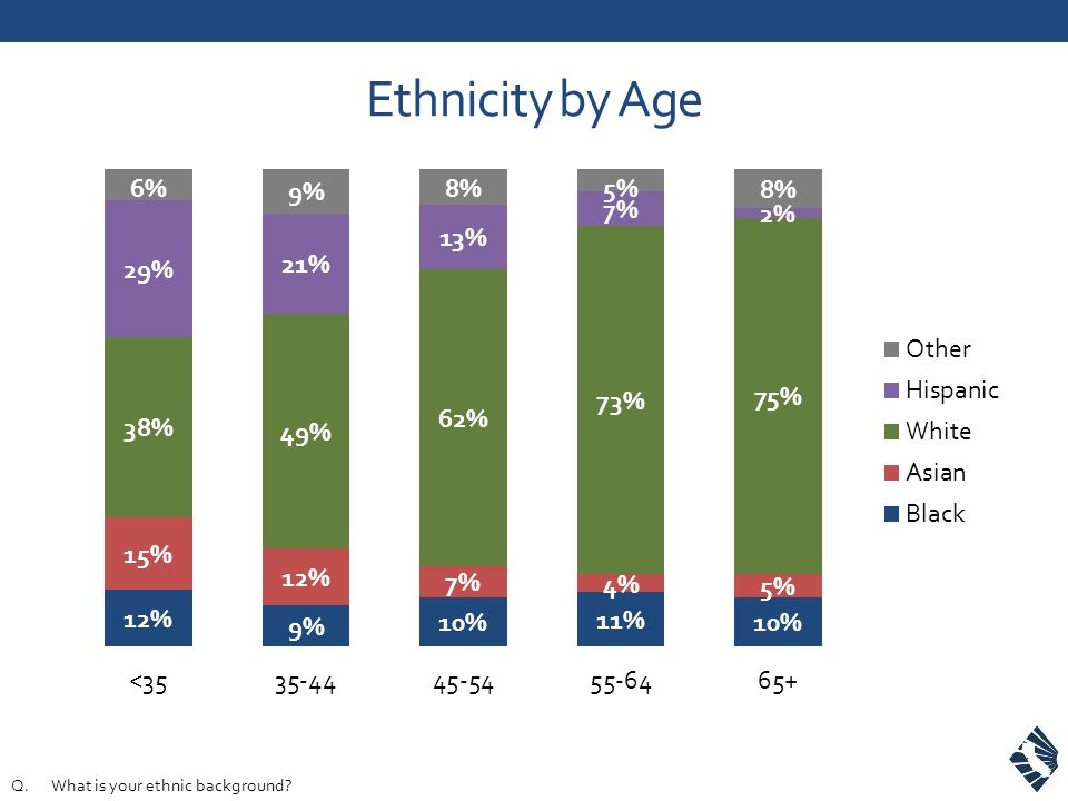 Ethnicity by Age Q.What is your ethnic background?