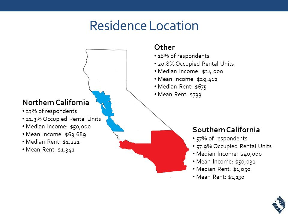 Residence Location Northern California 23% of respondents 21.3% Occupied Rental Units Median Income: $50,000 Mean Income: $63,689 Median Rent: $1,221