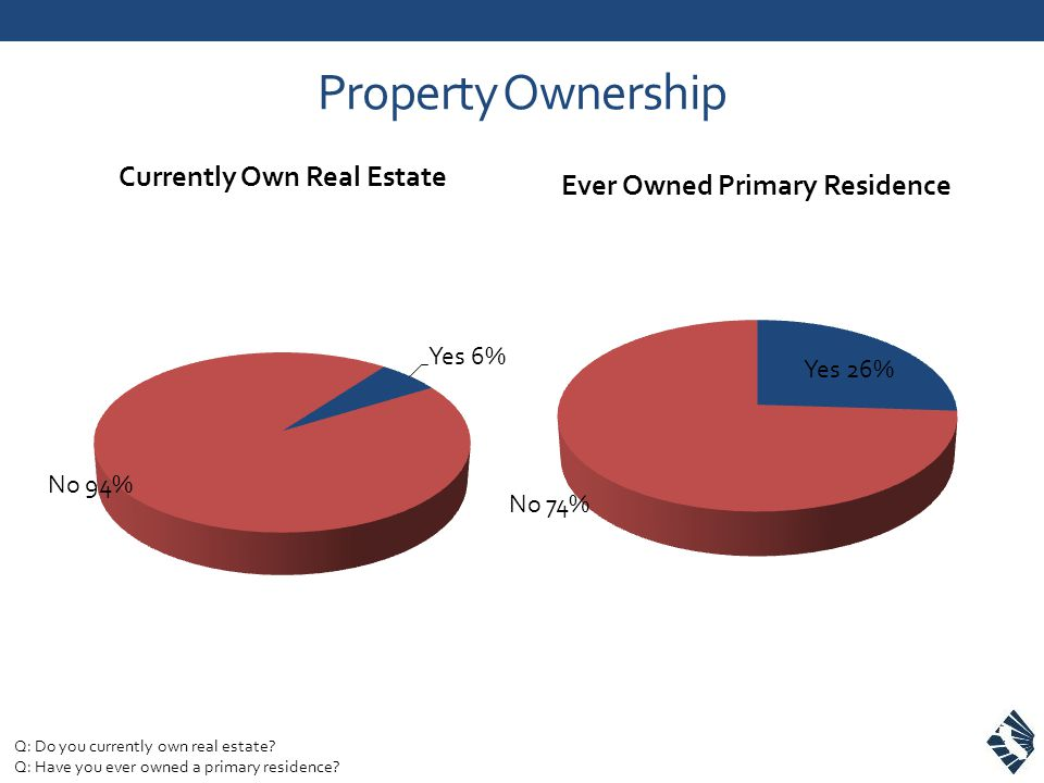 Property Ownership Q: Do you currently own real estate? Q: Have you ever owned a primary residence?