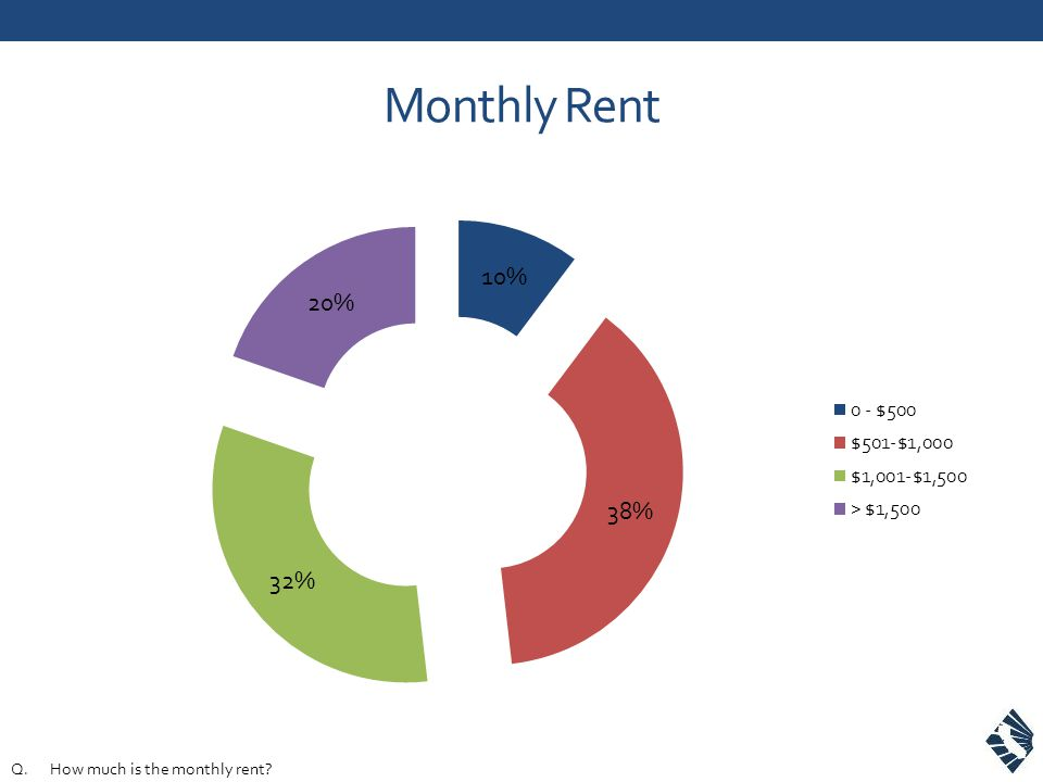 Monthly Rent Q.How much is the monthly rent?