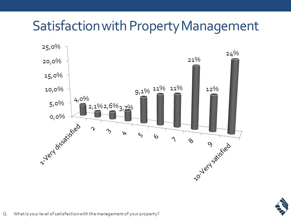 Satisfaction with Property Management Q.What is your level of satisfaction with the management of your property?