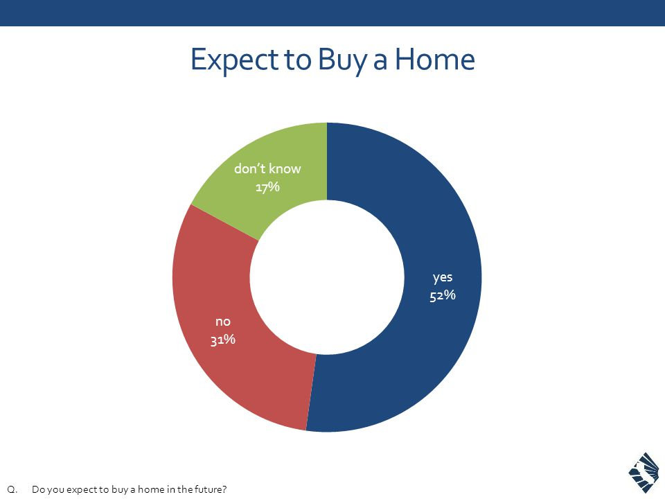 Expect to Buy a Home Q.Do you expect to buy a home in the future?