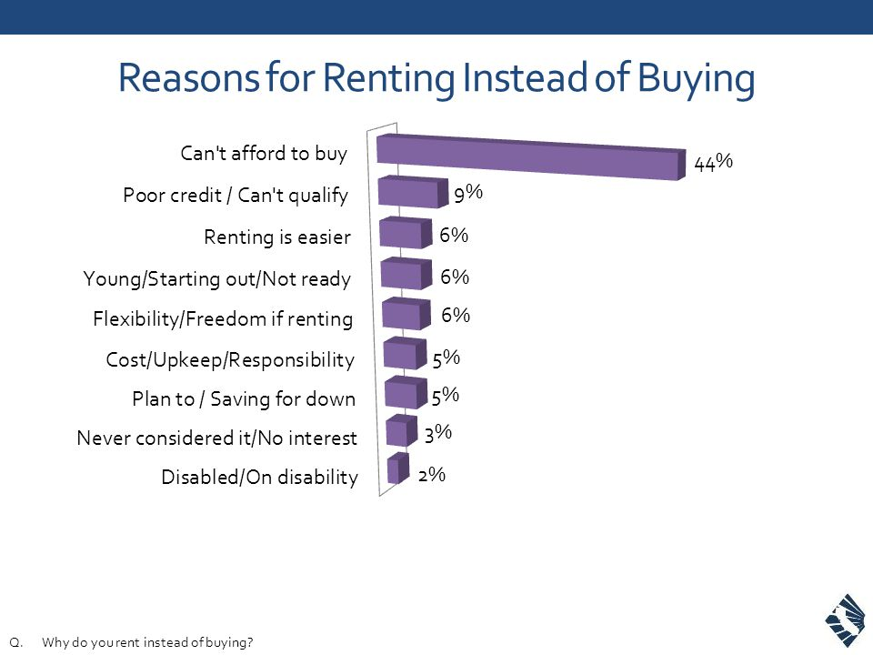 Reasons for Renting Instead of Buying Q.Why do you rent instead of buying?