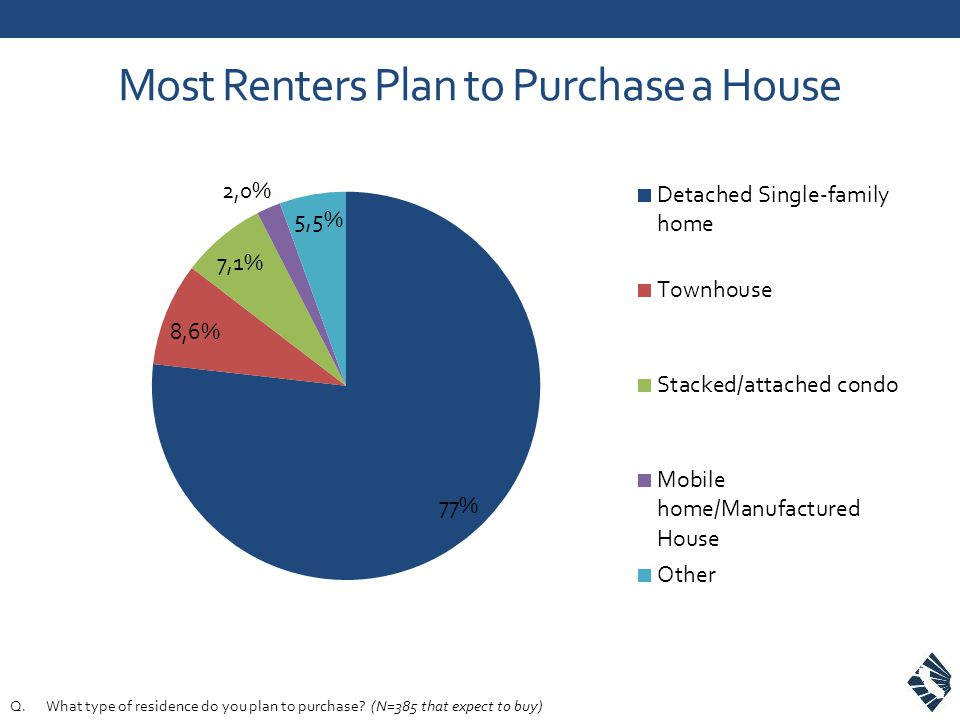 Most Renters Plan to Purchase a House Q.What type of residence do you plan to purchase? (N=385 that expect to buy)