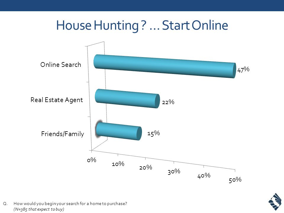 House Hunting ? … Start Online Q.How would you begin your search for a home to purchase? (N=385 that expect to buy)
