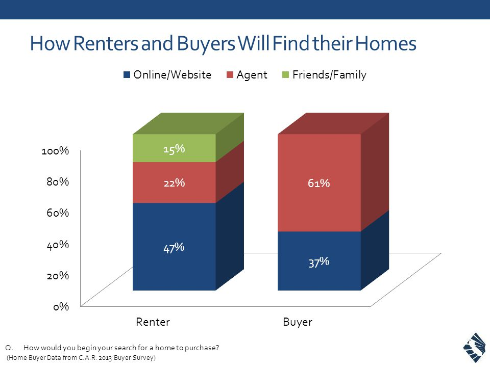 How Renters and Buyers Will Find their Homes Q.How would you begin your search for a home to purchase? (Home Buyer Data from C.A.R. 2013 Buyer Survey)