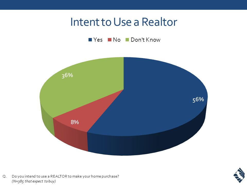 Intent to Use a Realtor Q.Do you intend to use a REALTOR to make your home purchase? (N=385 that expect to buy)