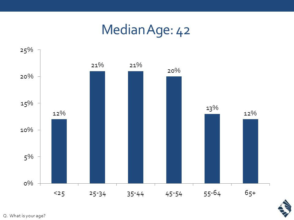 Median Age: 42 Q. What is your age?