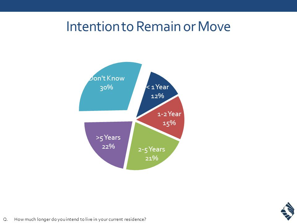 Intention to Remain or Move Q.How much longer do you intend to live in your current residence?