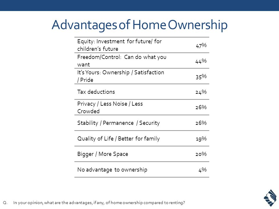 Advantages of Home Ownership Equity: Investment for future/ for children's future 47% Freedom/Control: Can do what you want 44% It's Yours: Ownership