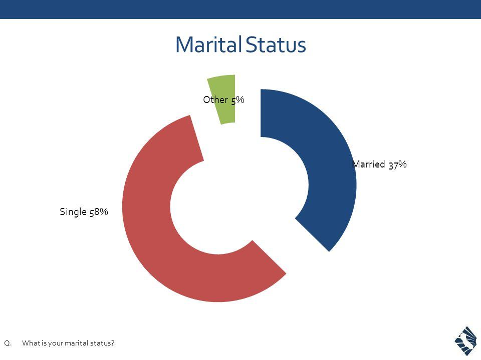 Marital Status Q.What is your marital status