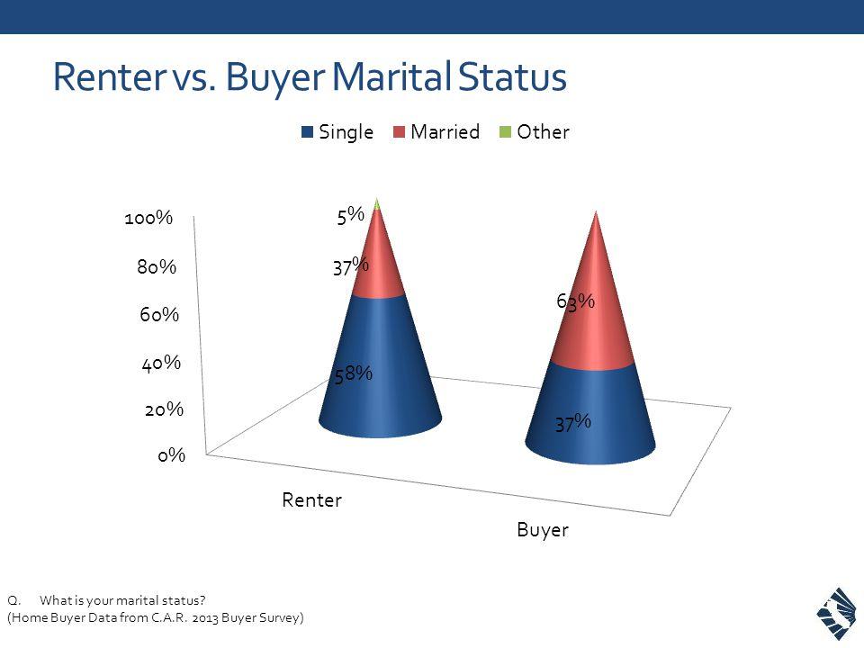 Renter vs. Buyer Marital Status Q.What is your marital status.