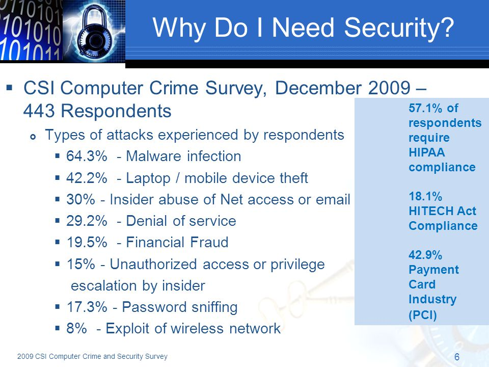 57.1% of respondents require HIPAA compliance 18.1% HITECH Act Compliance 42.9% Payment Card Industry (PCI) Why Do I Need Security.