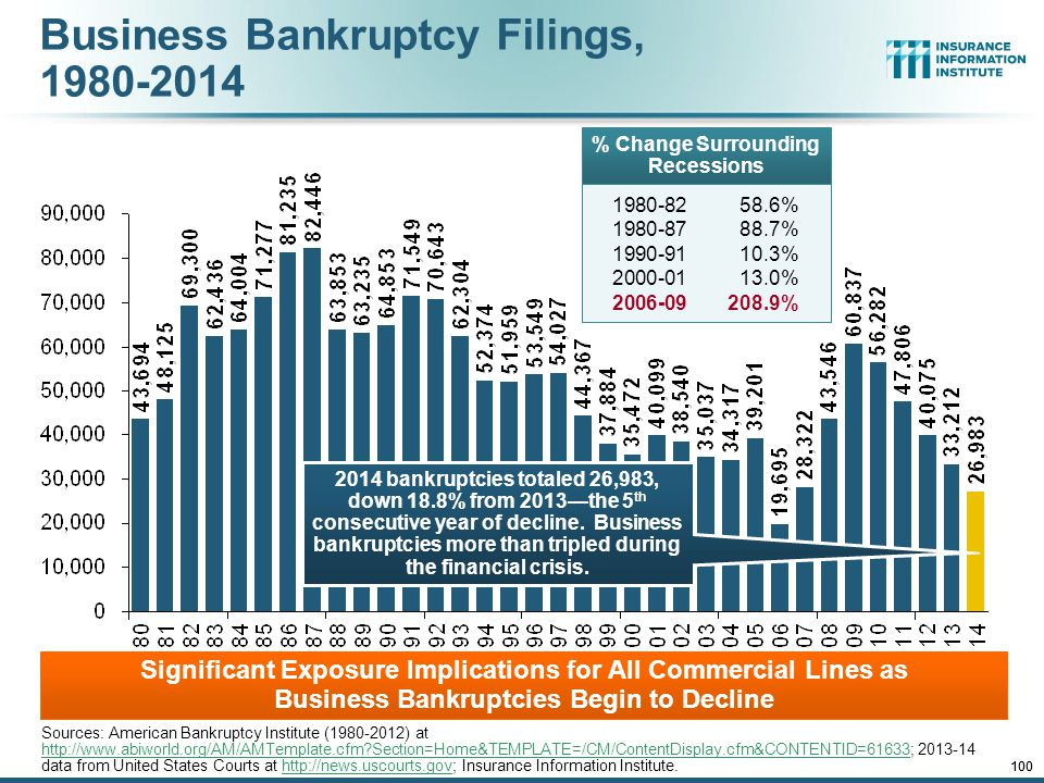 12/01/09 - 9pmeSlide – P6466 – The Financial Crisis and the Future of the P/C 99 Business Bankruptcy Filings: Still Falling (1994:Q1 – 2014:Q4) Business bankruptcies in 2014 were below both the Great Recession levels and the 2003:Q3-2005:Q1 period (the best five-quarter stretch in the last 20 years).