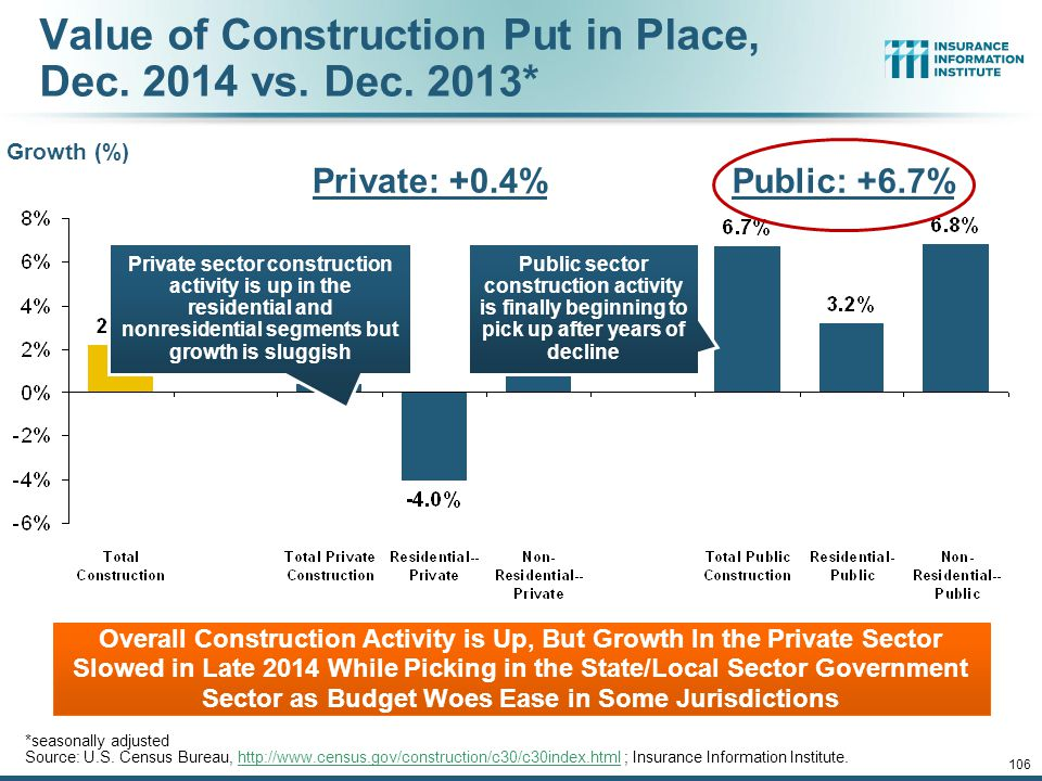 12/01/09 - 9pmeSlide – P6466 – The Financial Crisis and the Future of the P/C 105 Value of New Private Construction: Residential & Nonresidential, 2003-2014* Billions of Dollars Private Construction Activity Is Moving in a Positive Direction though Remains Well Below Pre-Crisis Peak; Residential Dominates $298.1 $15.0 $613.7 New Construction peaks at $911.8.