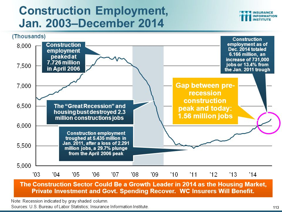 12/01/09 - 9pmeSlide – P6466 – The Financial Crisis and the Future of the P/C 112 Construction Employment, Jan.