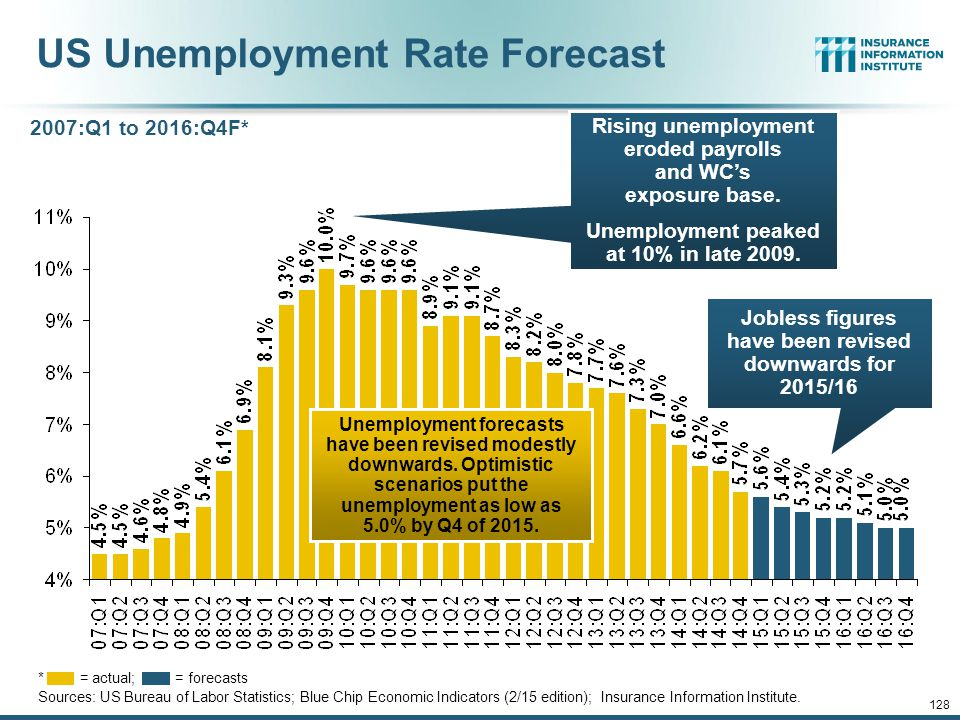 12/01/09 - 9pmeSlide – P6466 – The Financial Crisis and the Future of the P/C 127 Unemployment and Underemployment Rates: Still Too High, But Falling Headline unemployment was 5.7% in Jan.