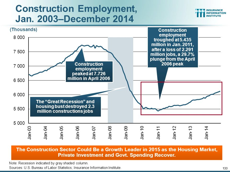 12/01/09 - 9pmeSlide – P6466 – The Financial Crisis and the Future of the P/C 132 Construction Employment, Jan.